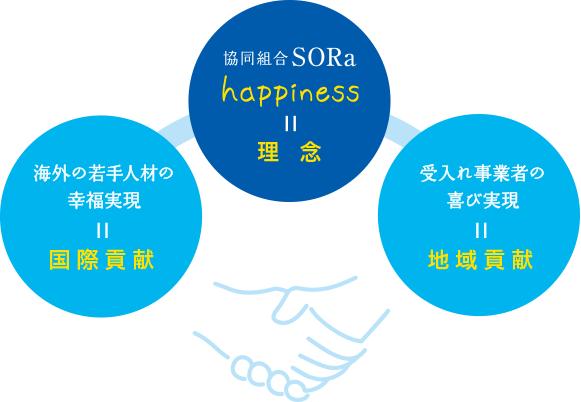 協同組合SORaの思い